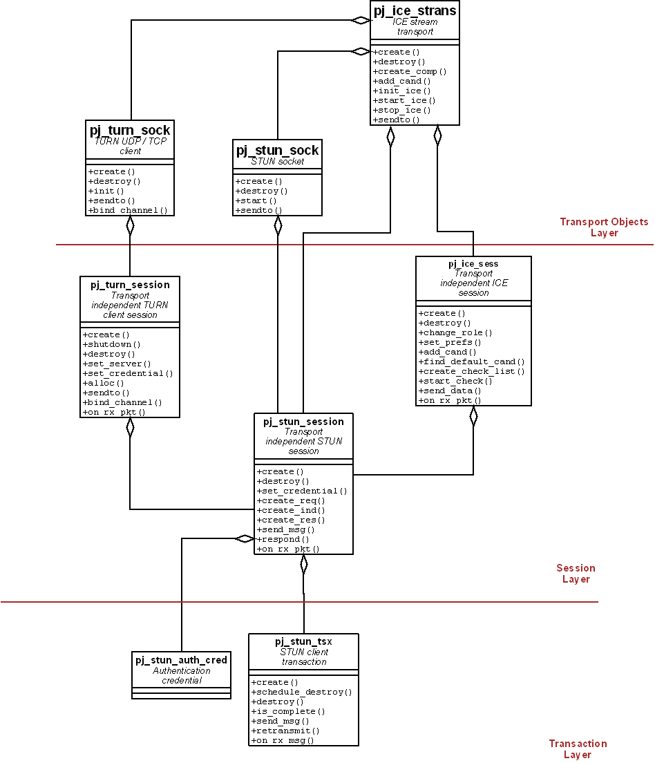 Repos revision 5803 pjprojecttrunkpjnathdocs uml class diagramg ccuart Gallery